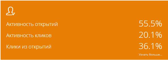 Индикаторы активности подписчиков на главной странице личного кабинета