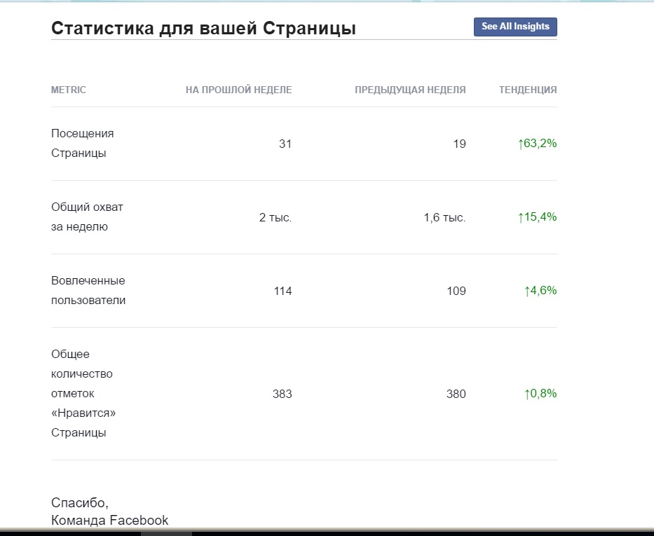 Статистика для вашей Страницы Facebook