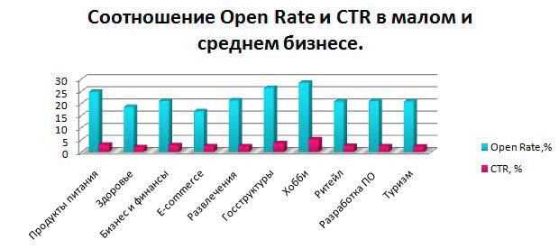 Соотношение Open Rate и CTR в малом и среднем бизнесе