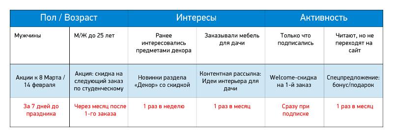 Таблица составления контент-плана рассылки