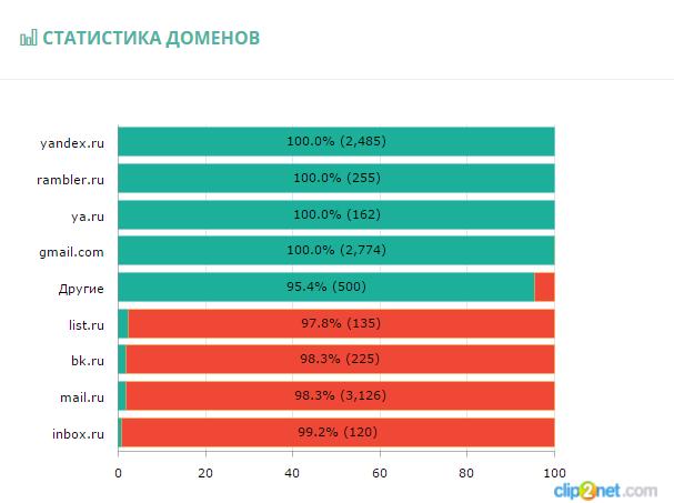 Статистика доставки по доменам почтовых провайдеров