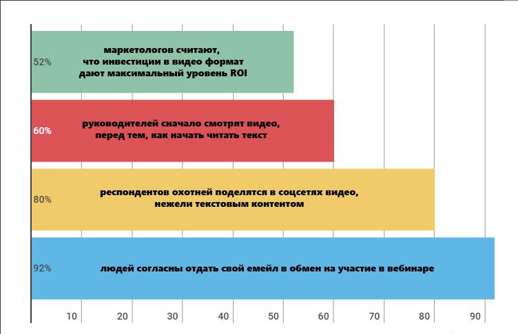 Статистика о видео-контенте