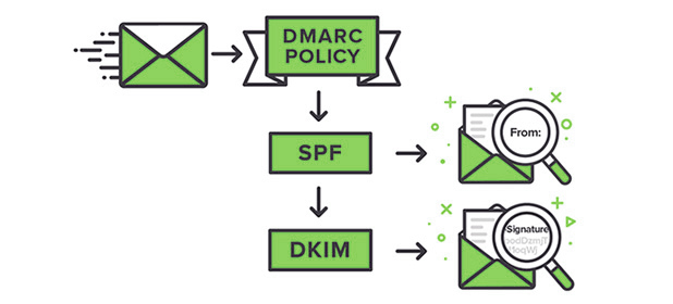 Настройки параметров отправителя перед прогревом IP