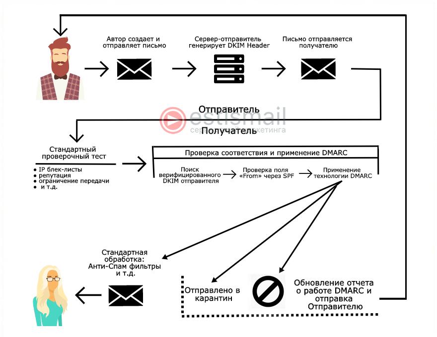 Схема работы DMARC записи от Estismail