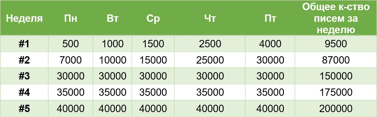 Приблизительный план прогрева IP адреса