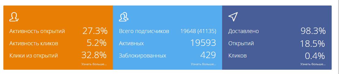 Короткая статистика рассылок пользователя на Estismail
