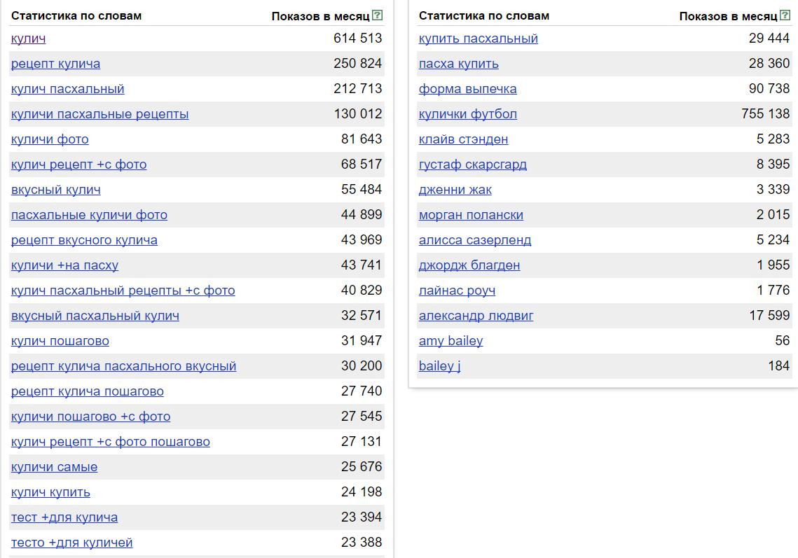 ЯндексВордстат статистика по слову кулич