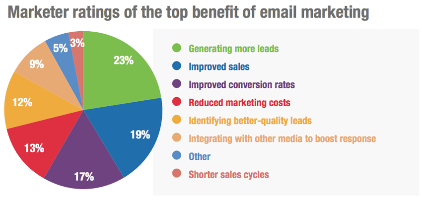 benefit of email marketing