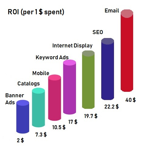 ROI per 1 dollar spent