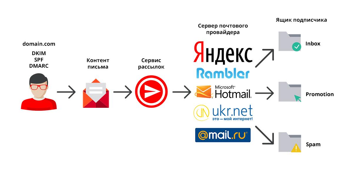 Схема процесса рассылки электронных писем на почты получателей