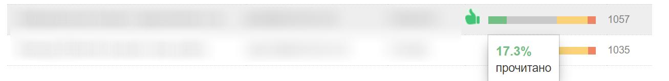 Количество открытых писем в общей статистике по рассылкам Yandex Postmaster