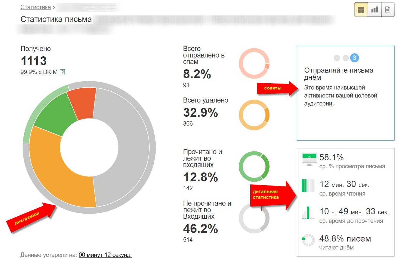 Советы от Yandex Postmaster по статистике письма