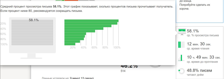 Детальная статистика по рассылке от Yandex Postmaster