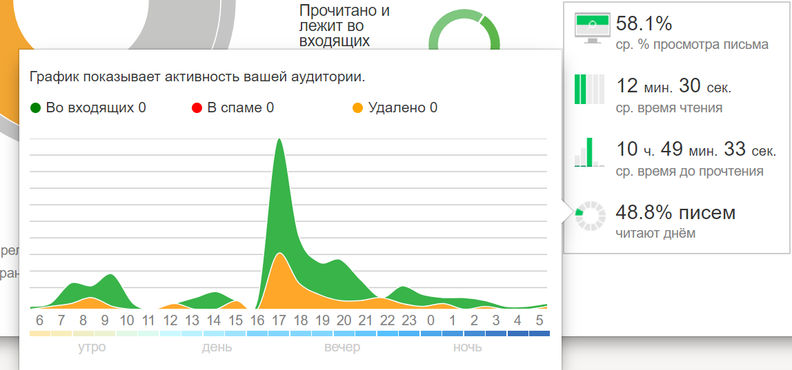 Активность аудитории по письму с Yandex Postmaster