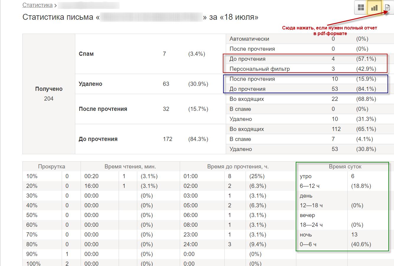 Текстовая статистика по рассылке Yandex Postmaster
