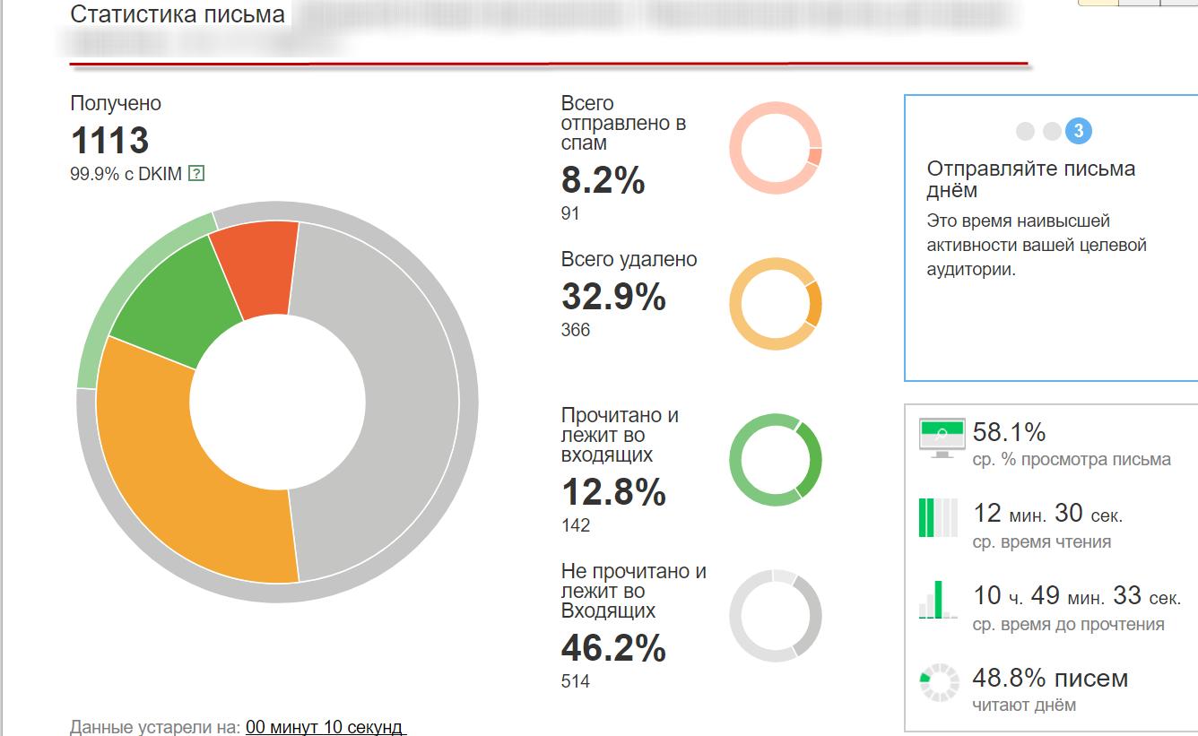 Статистика рассылки письма от Yandex Postmaster