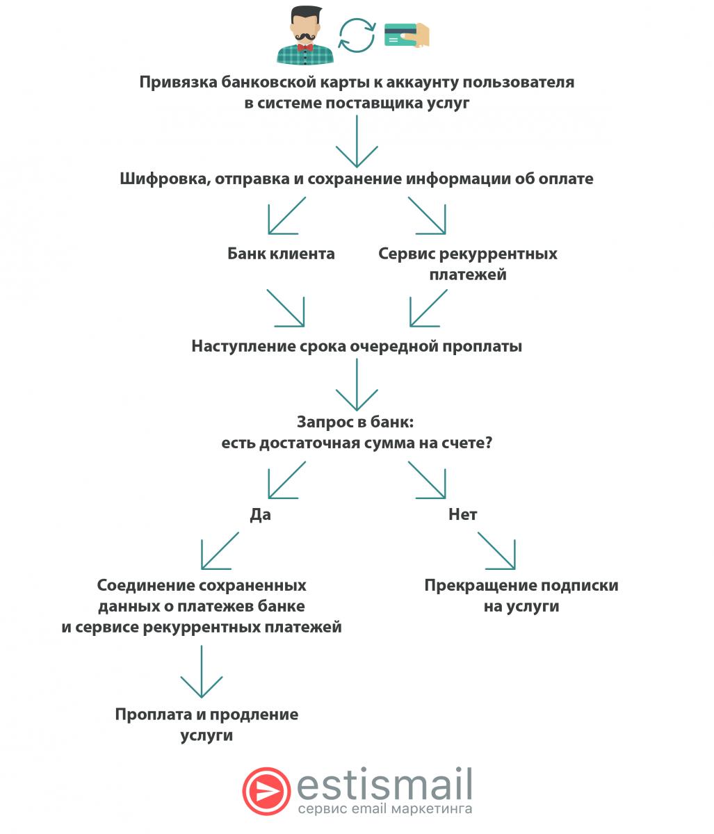 Инфографика: Как работают рекуррентные платежи на практике.