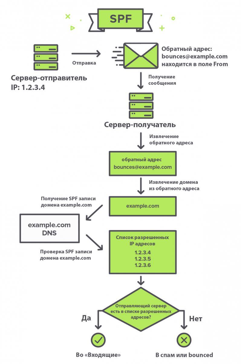 Как работает SPF, краткая инфографика.
