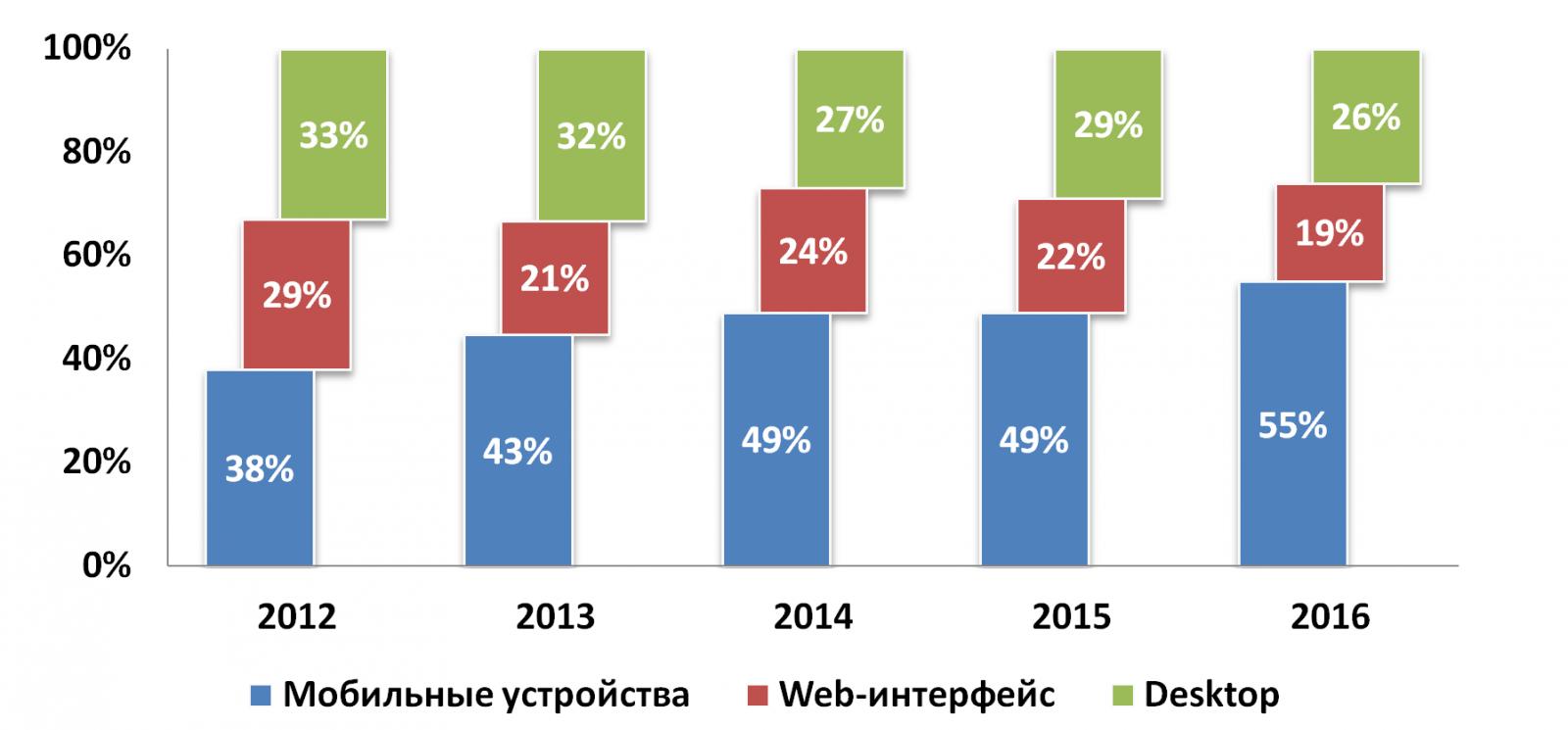 9 вечных трендов в дизайне email-маркетинга: статистика по устройствам
